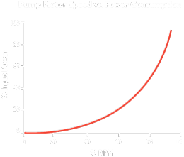Pump Motor Style vs. Power Consumption
